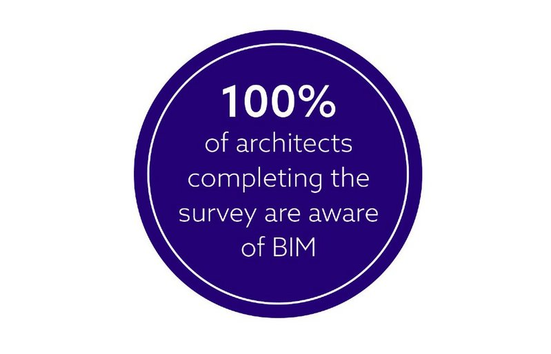 Chart 1: All architects who completed the latest NBS BIM Survey said they were aware of BIM.