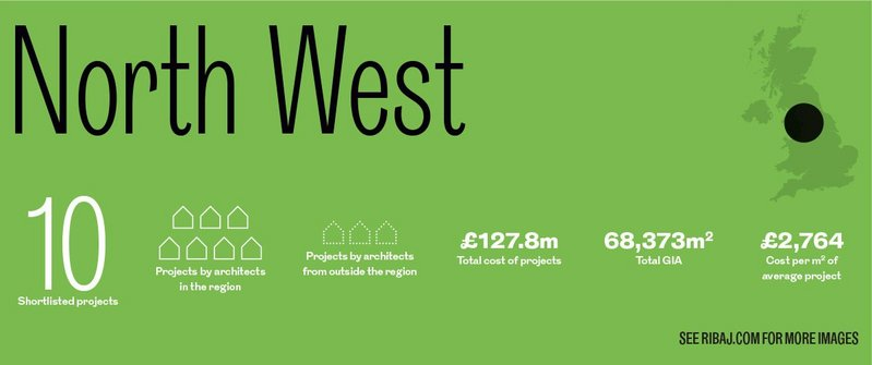 North West Regional Awards in numbers.