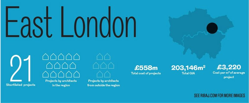 The East London Regional Awards in numbers.
