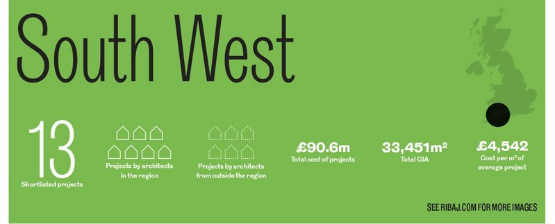 South West awards in numbers.