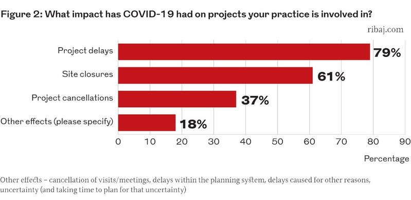 Figure 2: What impact has Covid-19 had on projects your practice is involved in?