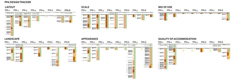 PPA Design Tracker developed by Enfield Council to improve planning processes.