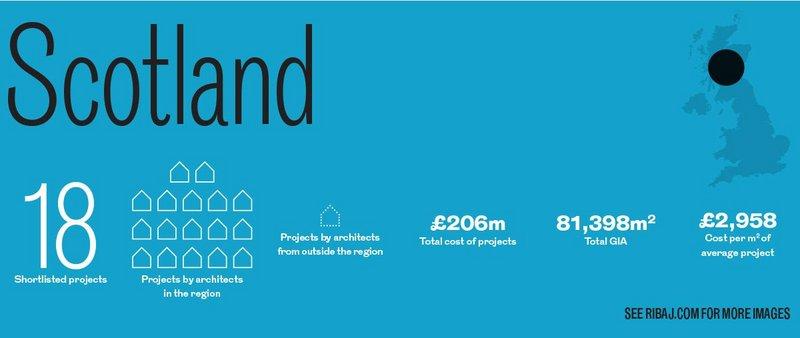 Scotland regional awards in numbers.