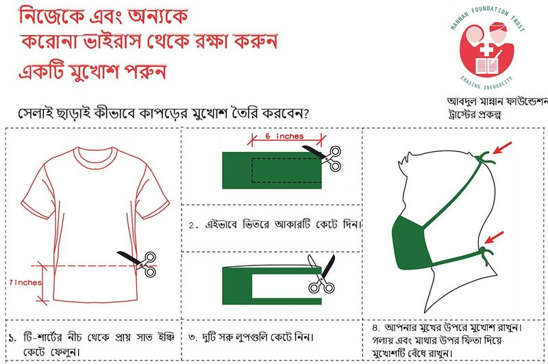 A poster to disseminate the mask making process, with or without a sewing machine.