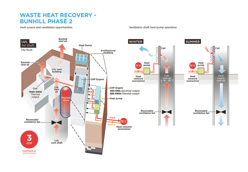 How the waste heat recovery from the Tube works.
