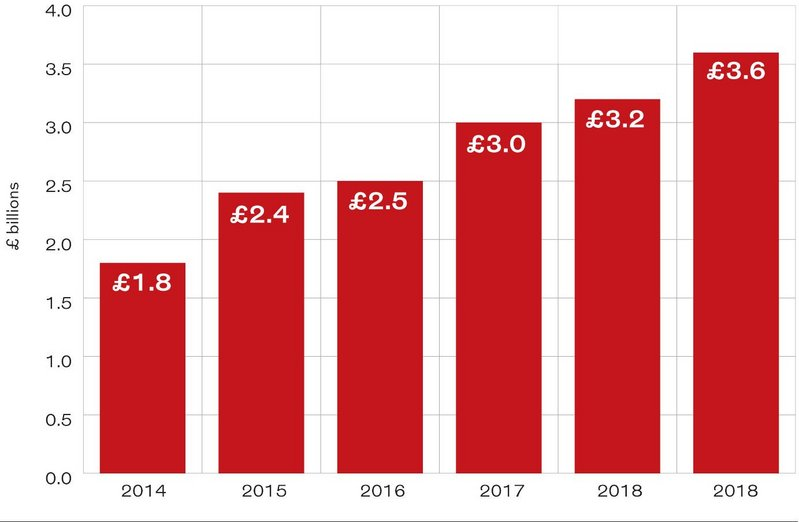 Bar chart showing the total annual revenue generated by RIBA chartered architecture practices in the UK.