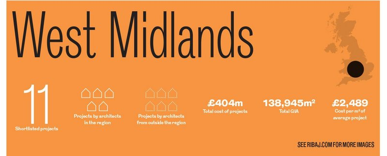 West Midlands awards in numbers.
