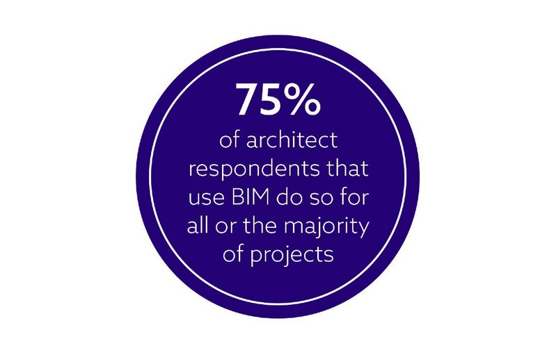 Chart 3: Seventy-five per cent of respondents that use BIM do so for all, or the majority of, projects.
