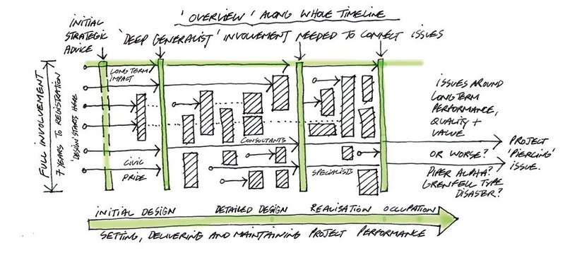 Opportunity, risk and interdependency – the Swiss Cheese Diagram. Sketch by Alan Jones 2021