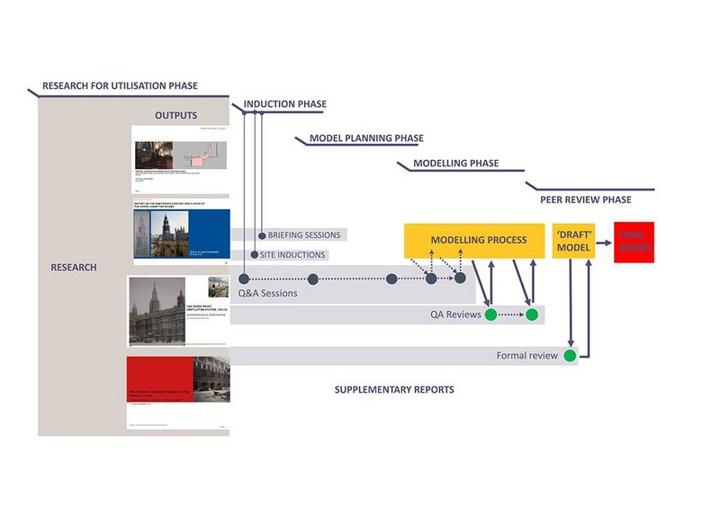 The process of collaboration adopted for the creation of the BIM model.