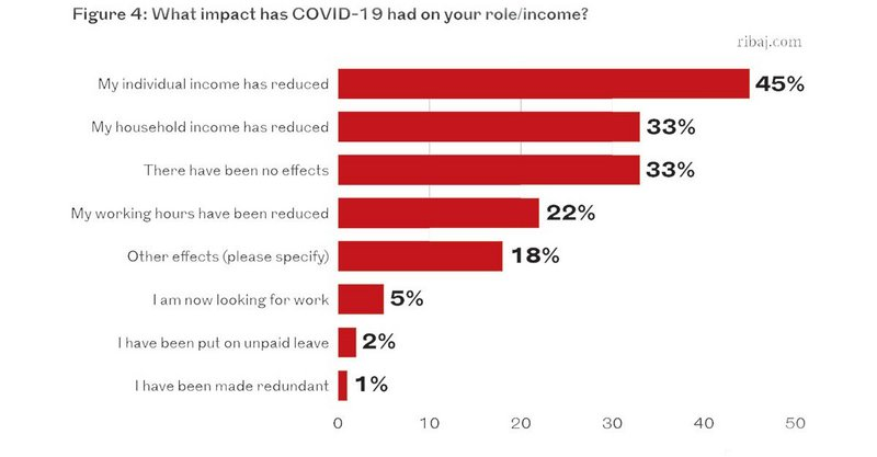 Figure 4: What impact has Covid-19 had on your role/income?