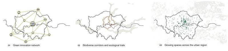 The three different networks Greater London Agriculture creates.