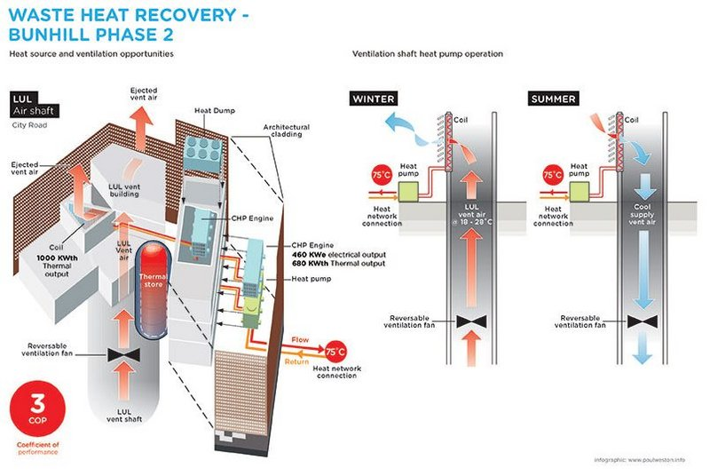 How the energy centre works by using waste heat from the Underground.
