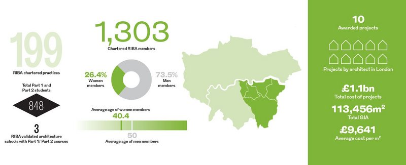 South East London Regional Awards in numbers.