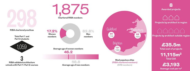 South East Regional Awards in numbers.