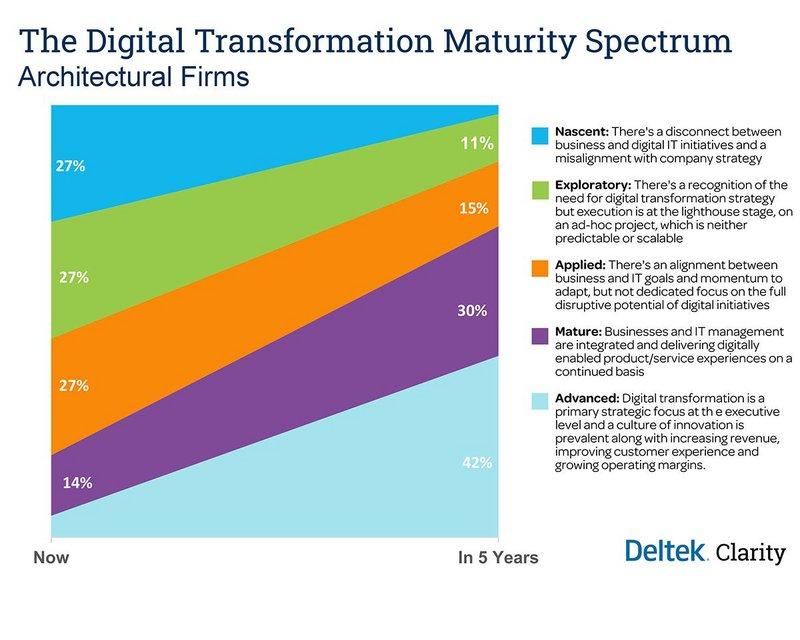 The digital transformation maturity spectrum.