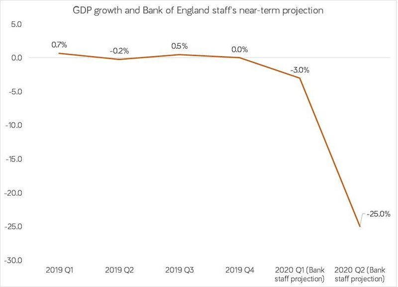 GDP growth and Bank of England staff's near-term projection.