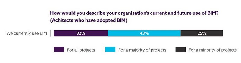 Chart 4: Thirty-two per cent of respondents use BIM for all projects; 43 per cent for a majority of projects; and 25 per cent for a minority.
