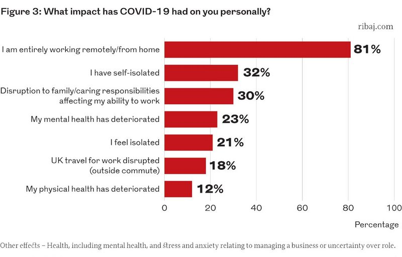 Figure 3: What impact has Covid-19 had on you personally?