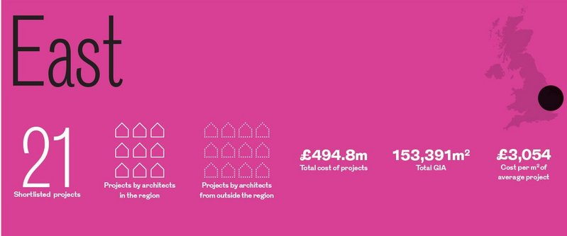 East  region shortlisted projects in numbers.
