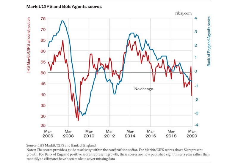 Graph 2. Markit/CIPS and Bank of England Agents' scores