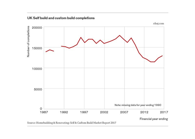 Chart 1: UK Self build and custom build completions