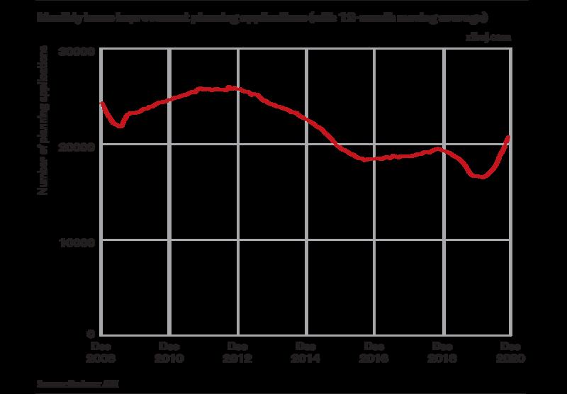 Chart 3.
