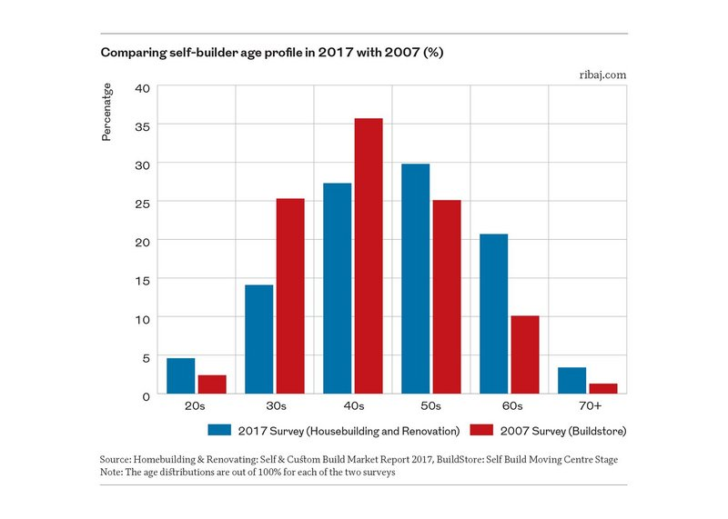 Chart 3: Comparing self-builder age profile in 2017 with 2007 (%)