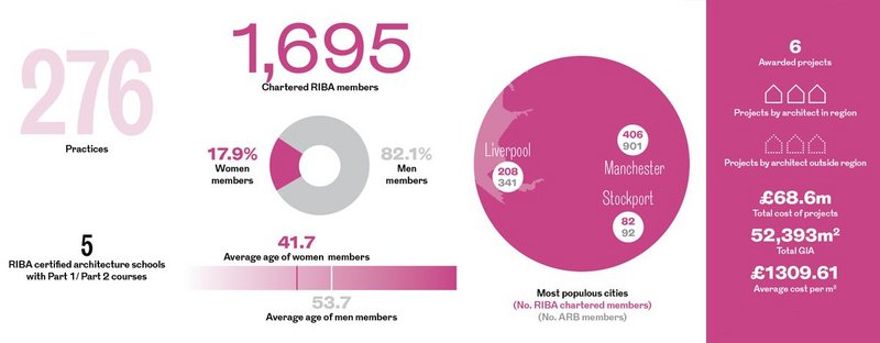 The North West RIBA Regional Awards in numbers