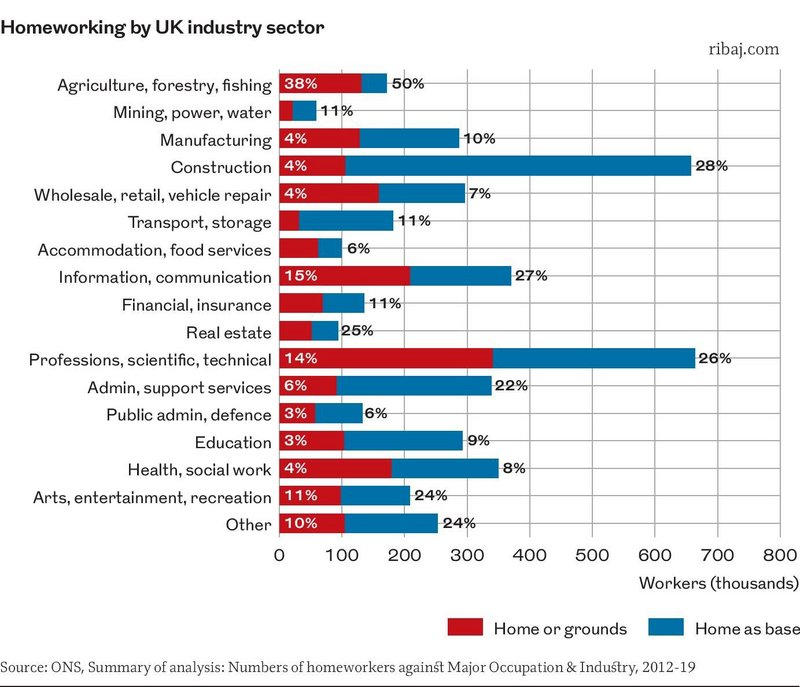 Chart 2: Homeworking by UK industry sector.
