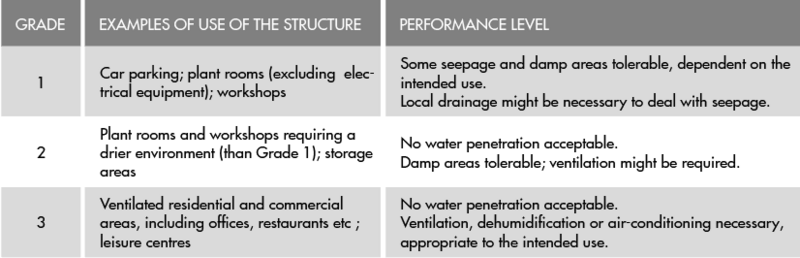 The BS 8102:2009 Code of practice for the protection of below ground structures against water from the ground defines its three grades of internal environment