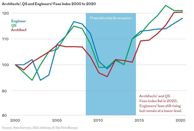 Architects' and QS Fees Index flat in 2020; Engineers' fees still rising but remain at a lower level.