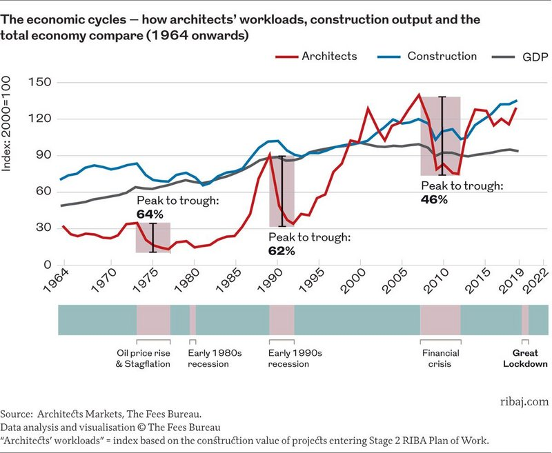 Chart 1:  The economic cycles – how architects' workloads, construction output and the total economy compare. 1964 onwards.