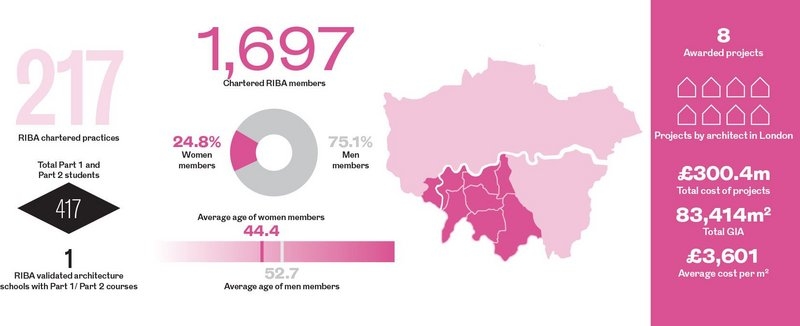 The South West London Regional Awards in numbers.