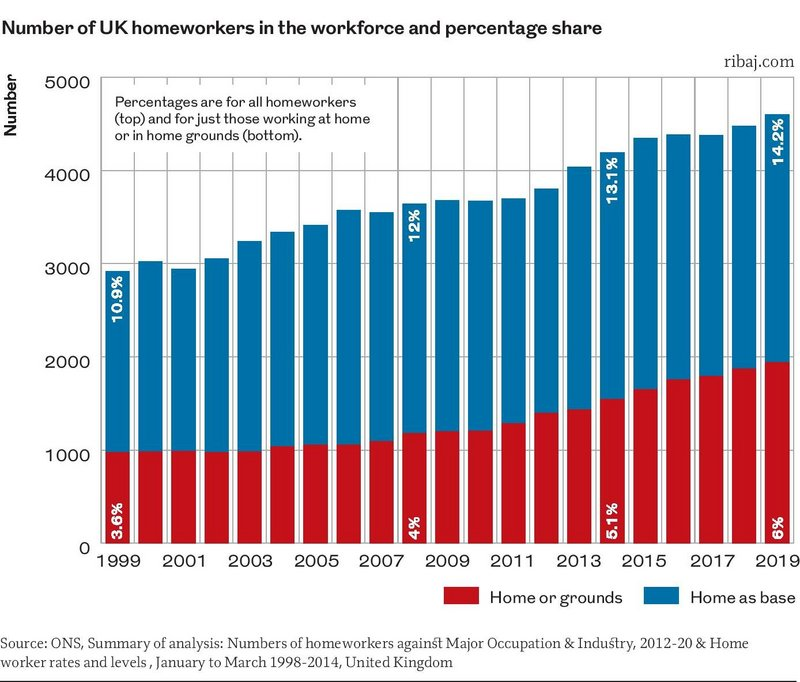 Chart 1: Number of UK homeworkers in the workforce and percentage share.