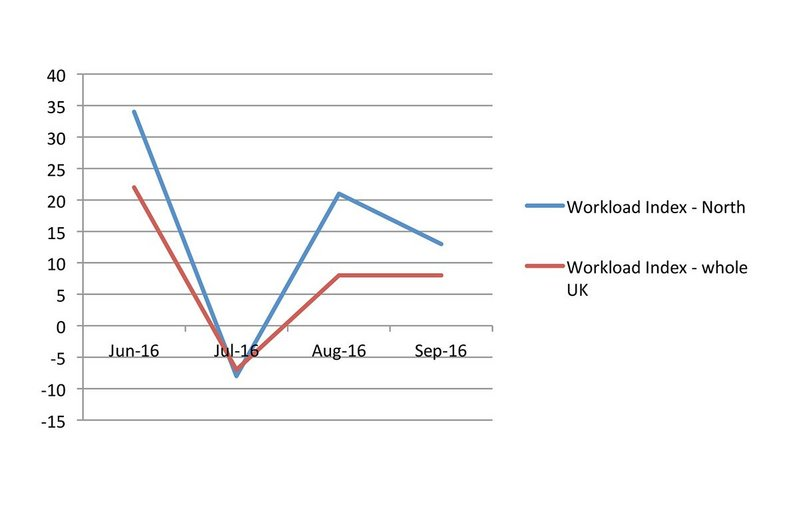 RIBA Future Trends survey comparing workload in the North and across the UK.
