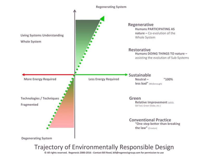 Trajectory of environmentally responsible design, by Bill Reed.