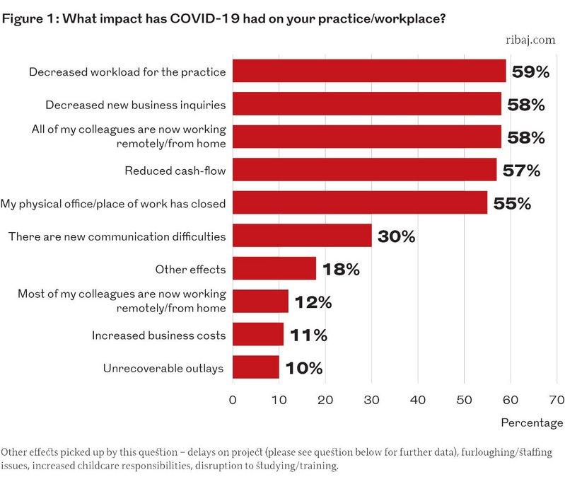 Figure 1: What impact has Covid-19 had on your practice/workplace?