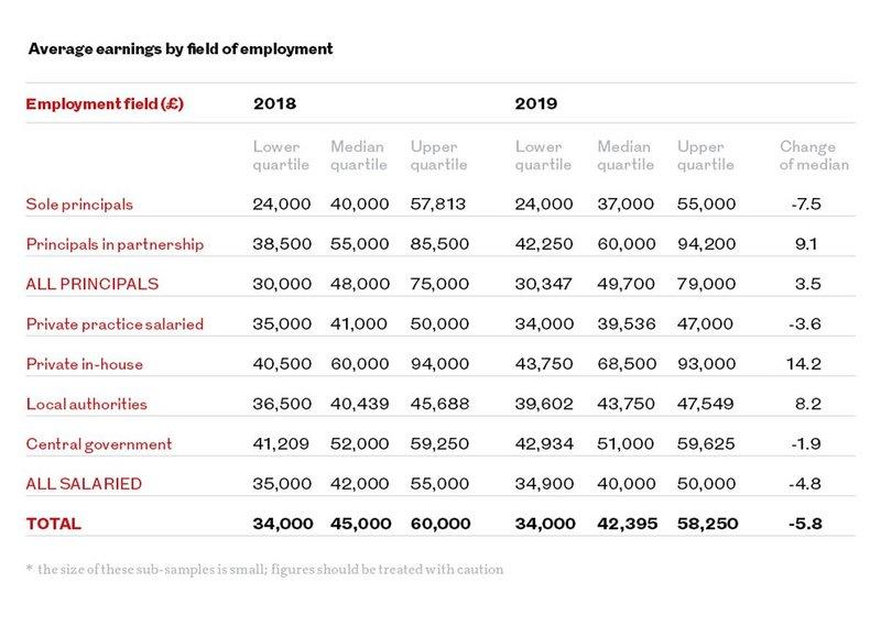 Average earnings by field of employment.