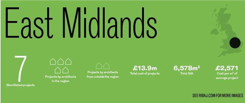 East Midlands awards in numbers.
