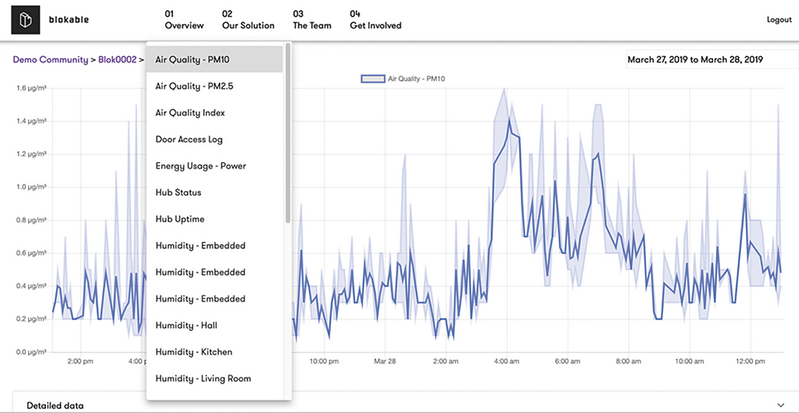 The BlokSense Insights Dashboard is pre-installed in a hardwired system built into the Blokable Building System, equipping community and property managers with software tools to monitor safety and performance, manage access, and improve comfort..