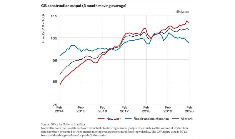 Graph 1. GB construction output (3 month moving average)
