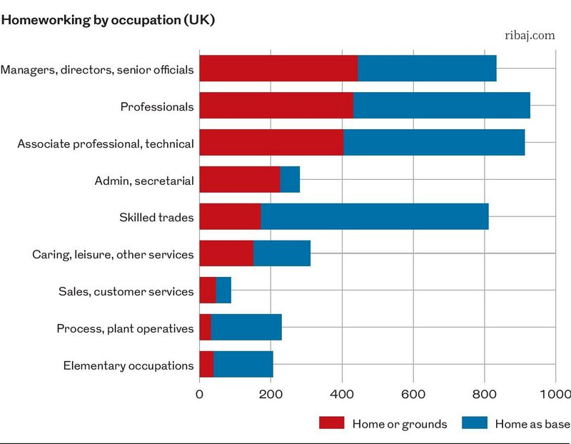 Chart 3: Homeworking by occupation (UK).