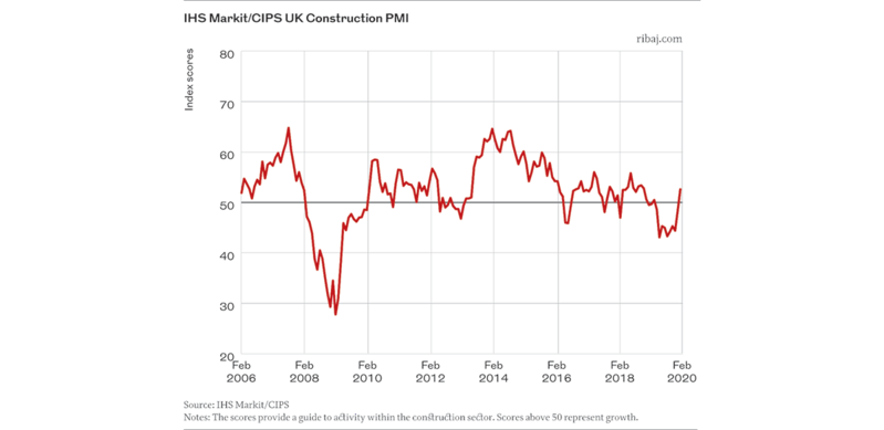 Chart 2 IHS Markit/ CIPS UK Construction PMI