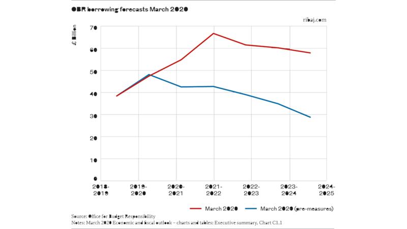 Chart 4 OBR borrowing forecasts March 2020