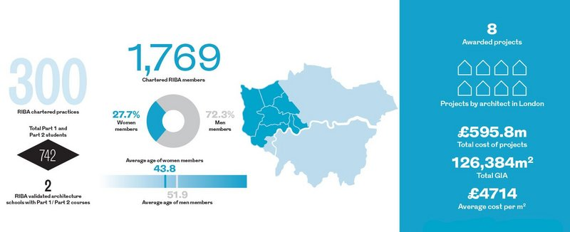 West London Regional Awards in numbers.