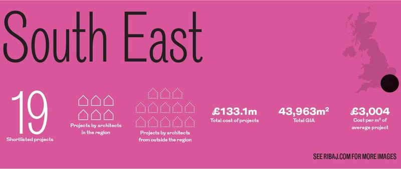 South East awards in numbers.