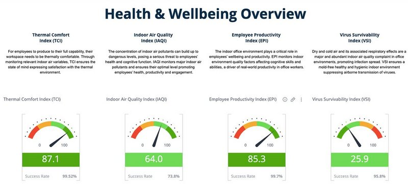 A live dashboard enables office clients to track CO2, humidity, and even virus survivability