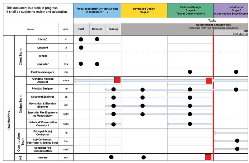 A snapshot of the proposed matrix of responsibility in the proposed Fire Plan of Work.