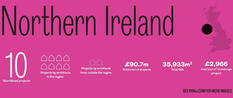 Northern Ireland awards in numbers.